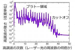 高次高調波発生の特徴